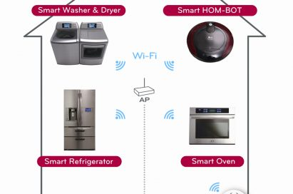 A diagram displaying LG's ThinQ Smart Appliances, showing its Wi-Fi-enabled Washer and Dryer, Hom-Bot, Refrigerator and Oven connected via an access point, and controlled by a smartphone or tablet with easy access to customer service