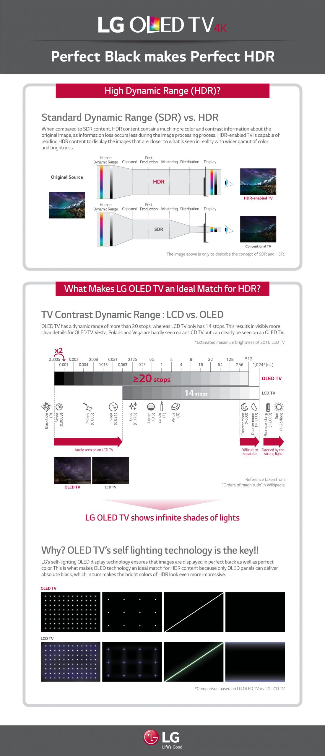 """This infographic titled, """"LG OLED TV 4K: Perfect Black Makes Perfect HDR,"""" compares High Dynamic Range (HDR) technology to Standard Dynamic Range (SDR), and explains why LG OLED TVs are perfect for HDR."""