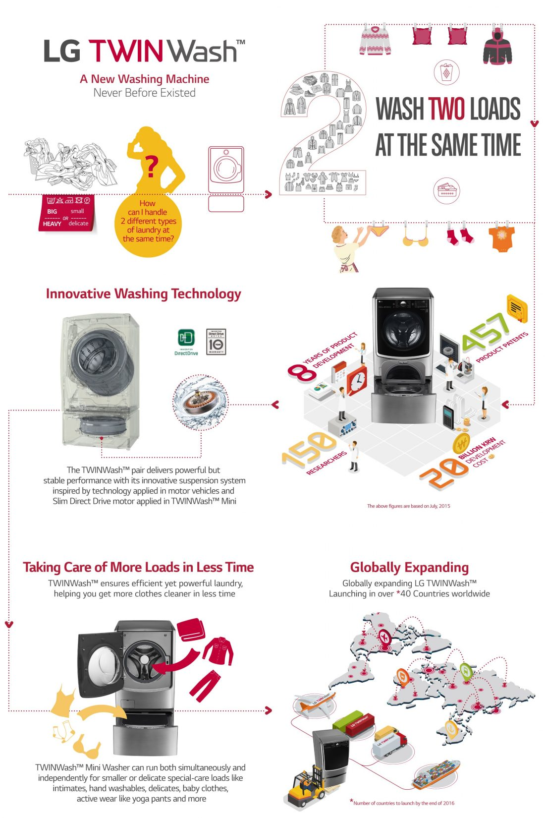 This infographic introduces the key features and R&D investment indices of the LG TWINWash washing machines that deal with two laundry loads at once to reduce laundry time.