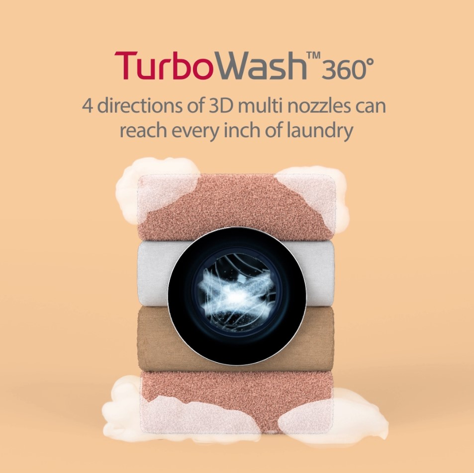 A promotional image explaining TurboWash™ 360 and its 3D multi nozzles that shoot in four different directions, while showing the washing machine as if it's made out of four blankets