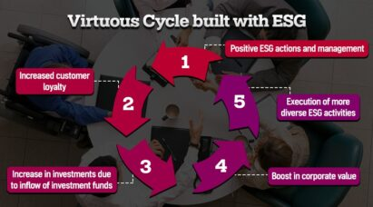 A diagram showing the five stages of the ESG virtuous cycle.